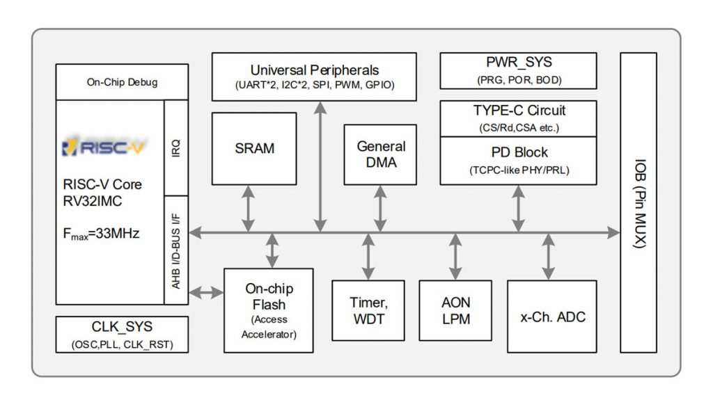 UWE Tech Interview – World's First RISC-V USB-PD Controller