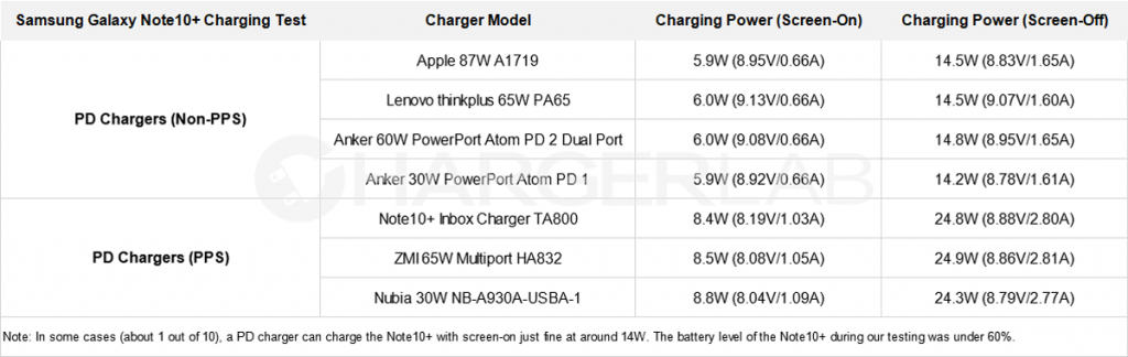 The Strange Case of Samsung Galaxy Note10+ Charging Situation-Chargerlab