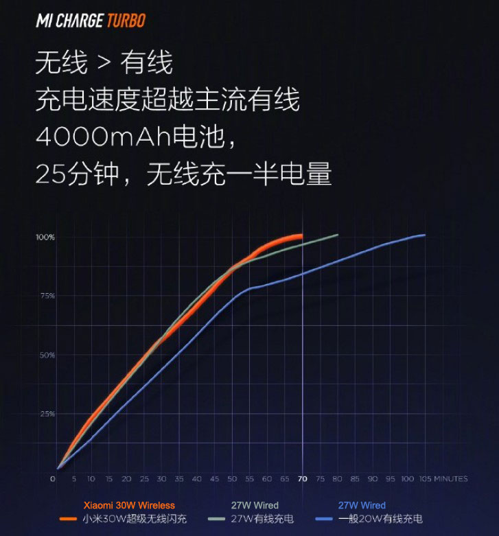 Xiaomi Announces 30W Mi Charge Turbo Wireless Charging for Mi 9 Pro 5G-Chargerlab