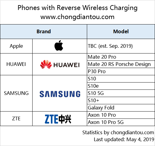 2019-phones-with-reverse-wireless-charging-WPS – Chargerlab