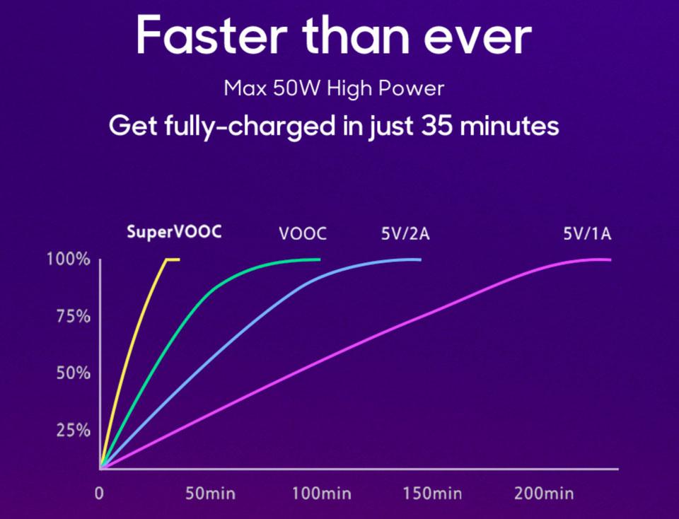 Samsung Galaxy Note 10 Might Bring a Massive Charging Upgrade-Chargerlab