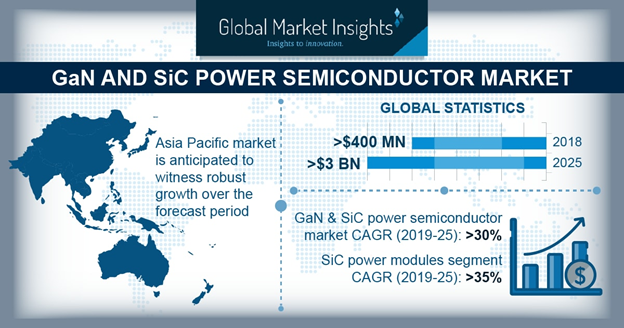 Study: GaN and SiC Power Semiconductor Market to Hit $3 Billion by 2025-Chargerlab