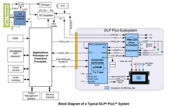 USB-C Opens a New Era of Portable Projectors-Chargerlab
