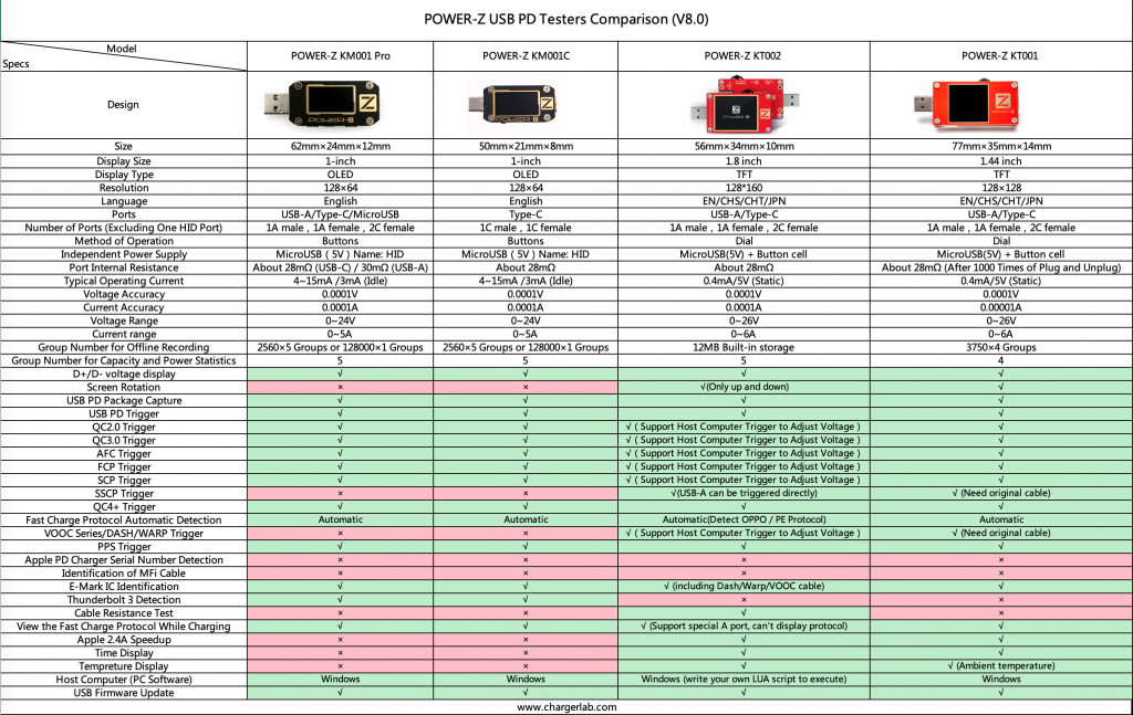 A Comparison of the ChargerLAB POWER-Z USB Testers (V8.0)-Chargerlab