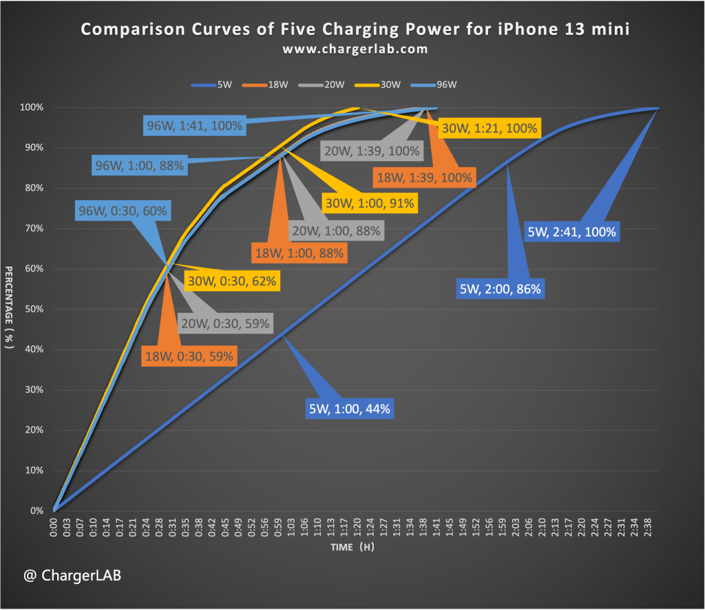 Detailed Data & Charts | Charging Compatibility Test of Apple iPhone 13 mini (20W-100W)-Chargerlab