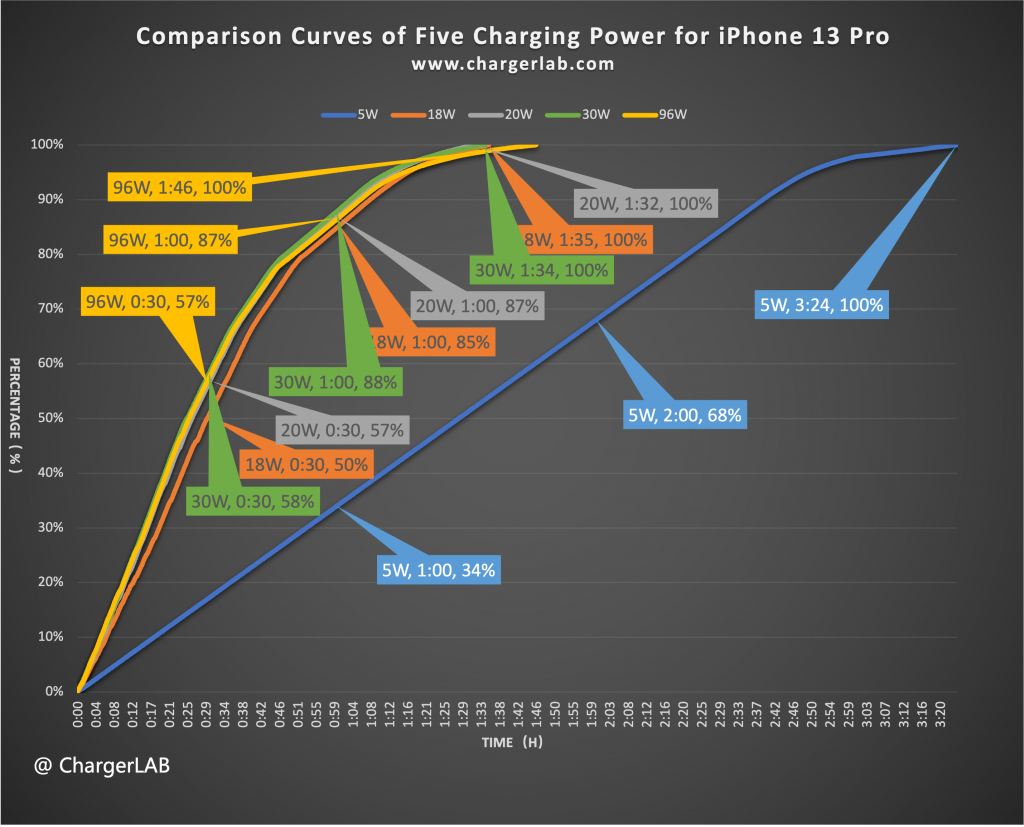 Detailed data and charts | Charging Compatibility Test of Apple iPhone 13 Pro (20W-100W)-Chargerlab